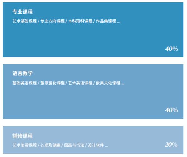 中国美术学院附属中等美术学校AIP国际艺术课程中心简章